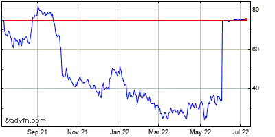 Torreypines Therapeutics (mm) Historical Stock Chart November 2013 to November 2014