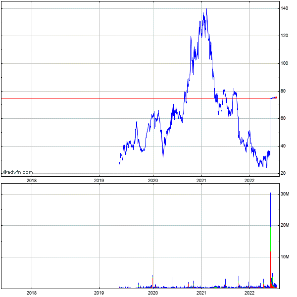 Torreypines Therapeutics (mm) 5 Year Historical Stock Chart May 2008 to May 2013