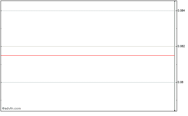 Trump Entertainment Resorts (mm) Intraday Stock Chart Saturday, 20 December 2014