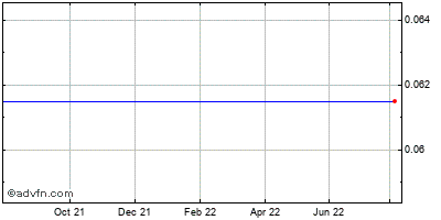 Trump Entertainment Resorts (mm) Historical Stock Chart December 2013 to December 2014