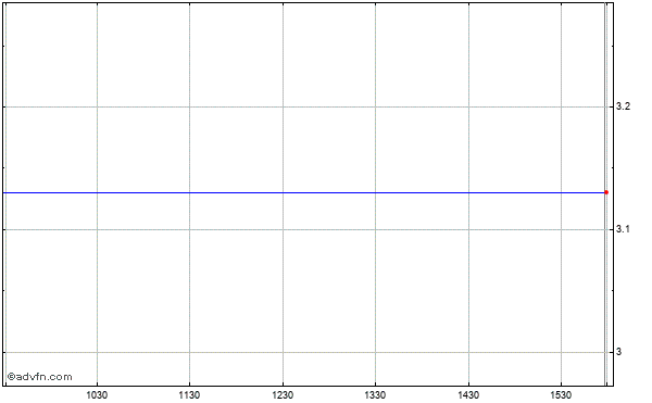 Thestreet.com (mm) Intraday Stock Chart Saturday, 20 September 2014