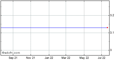 Thestreet.com (mm) Historical Stock Chart May 2012 to May 2013