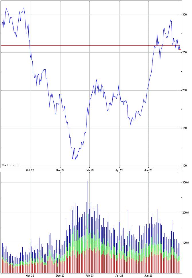 Tesla motors inc mm share chart tsla advfn for Tesla motors stock quote