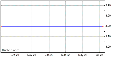 Tasty Baking Company (mm) Historical Stock Chart May 2012 to May 2013