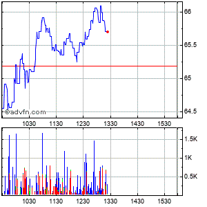Techtarget (mm) Intraday Stock Chart Tuesday, 03 March 2015