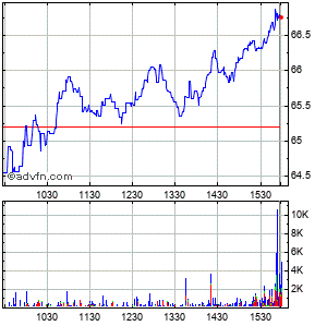 Techtarget (mm) Intraday Stock Chart Tuesday, 21 May 2013