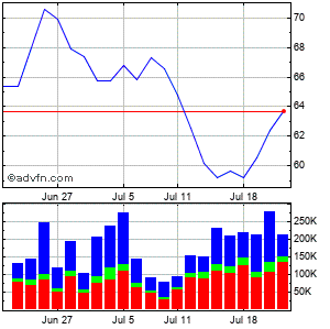Techtarget (mm) Monthly Stock Chart April 2013 to May 2013