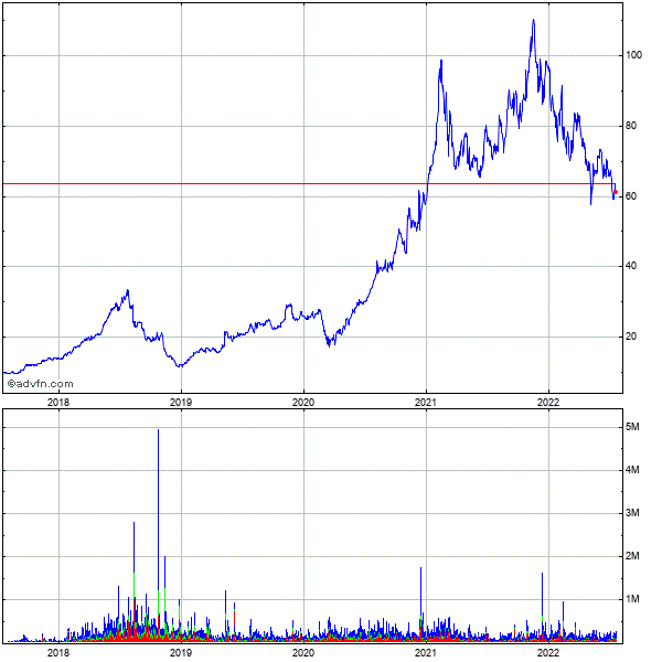 Techtarget (mm) 5 Year Historical Stock Chart May 2008 to May 2013