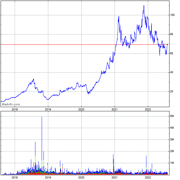 Techtarget (mm) 5 Year Historical Stock Chart March 2010 to March 2015
