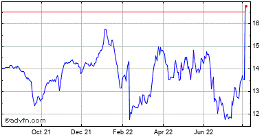 Ttm Technologies (mm) Historical Stock Chart May 2012 to May 2013