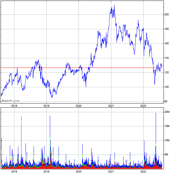 Take-two Interactive Software (mm) 5 Year Historical Stock Chart October 2010 to October 2015