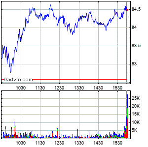 Texas Roadhouse (mm) Intraday Stock Chart Friday, 09 October 2015