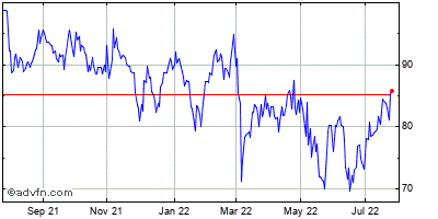 Texas Roadhouse (mm) Historical Stock Chart May 2012 to May 2013