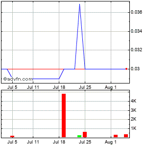 United American Healthcare (mm) Monthly Stock Chart December 2014 to January 2015