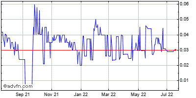 United American Healthcare (mm) Historical Stock Chart April 2015 to April 2016