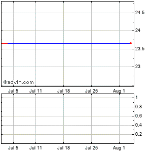 Ual (mm) Monthly Stock Chart July 2014 to August 2014