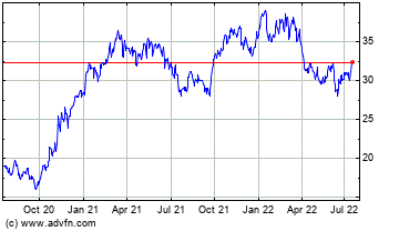 Click Here for more United Community Banks, Inc. (MM) Charts.