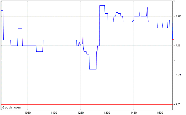Ultralife (mm) Intraday Stock Chart Saturday, 30 August 2014