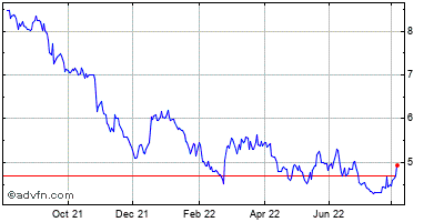 Ultralife (mm) Historical Stock Chart February 2015 to February 2016