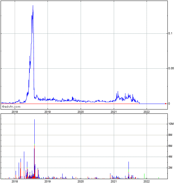 Urologix (mm) 5 Year Historical Stock Chart May 2010 to May 2015