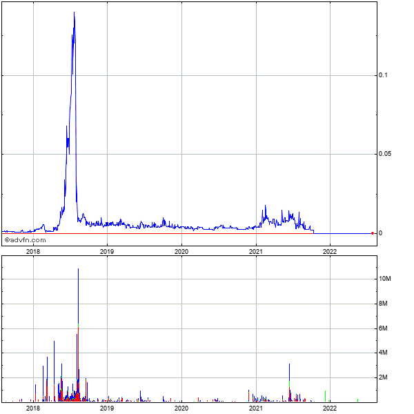 Urologix (mm) 5 Year Historical Stock Chart May 2008 to May 2013