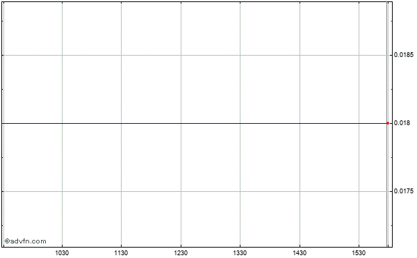 Ultrapetrol (bahamas) Limited (mm) Intraday Stock Chart Saturday, 25 October 2014