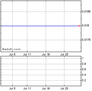 Ultrapetrol (bahamas) Limited (mm) Monthly Stock Chart July 2015 to August 2015