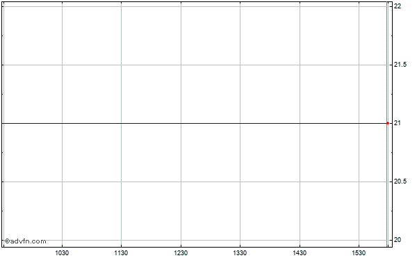 Unica (mm) Intraday Stock Chart Thursday, 23 May 2013