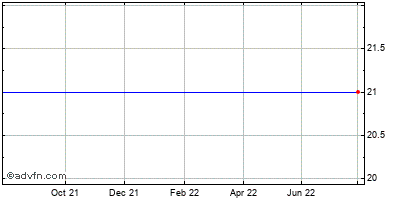 Unica (mm) Historical Stock Chart May 2012 to May 2013