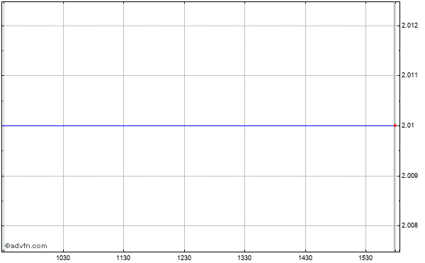 Unify (mm) Intraday Stock Chart Tuesday, 21 May 2013