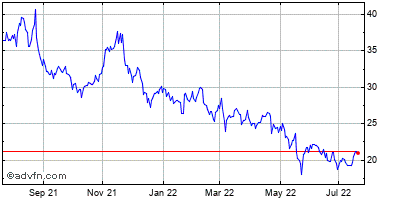 Urban Outfitters (mm) Historical Stock Chart November 2013 to November 2014