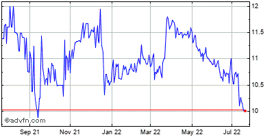 United Security Bancshares (mm) Historical Stock Chart July 2014 to July 2015