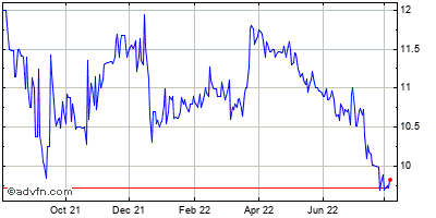 United Security Bancshares (mm) Historical Stock Chart May 2012 to May 2013