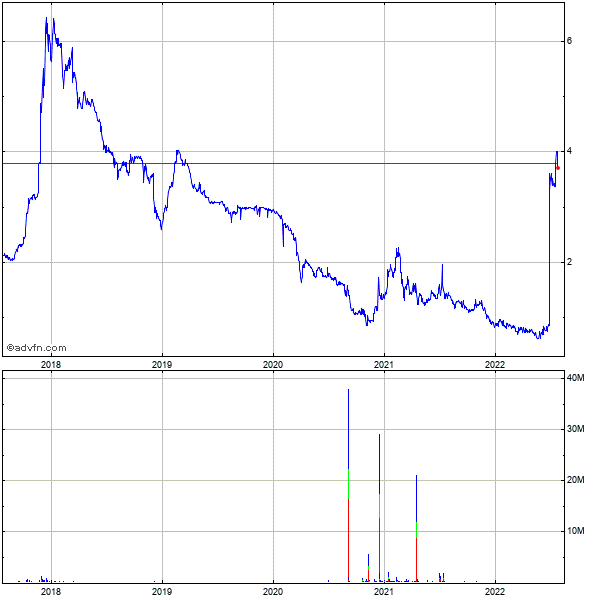 Utstarcom (mm) 5 Year Historical Stock Chart May 2008 to May 2013