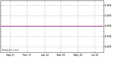 Vical Incorporated (mm) Historical Stock Chart May 2012 to May 2013