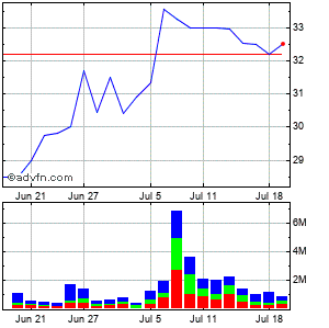 Meridian Bioscience Inc. (mm) Monthly Stock Chart August 2014 to September 2014