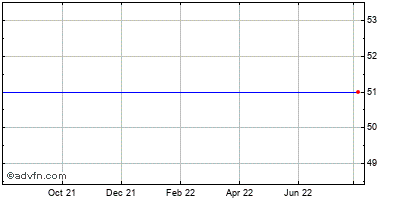 Virgin Media Inc. (mm) Historical Stock Chart May 2012 to May 2013
