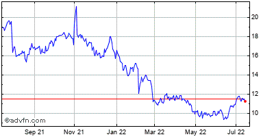 Vanda Pharmaceuticals Inc. (mm) Historical Stock Chart May 2012 to May 2013