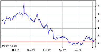Vanda Pharmaceuticals Inc. (mm) Historical Stock Chart June 2015 to June 2016