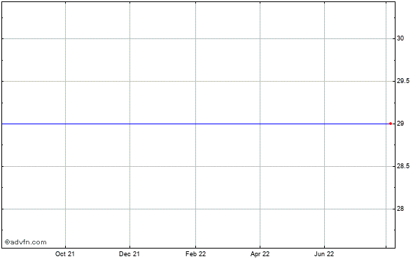 Vnus Medical Technologies (mm) Historical Stock Chart May 2012 to May 2013