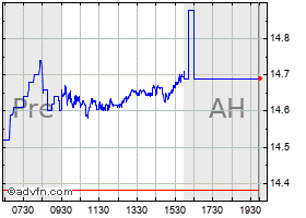 Intraday Vodafone chart