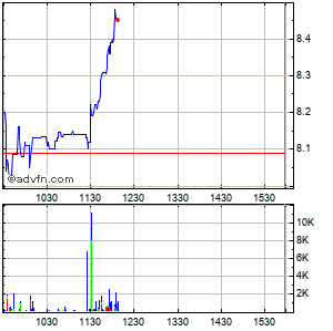Audiovox (mm) Intraday Stock Chart Friday, 24 October 2014