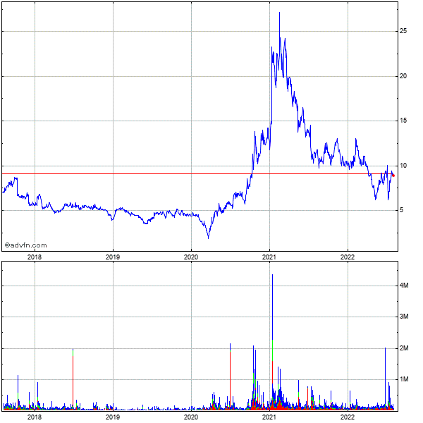 Audiovox (mm) 5 Year Historical Stock Chart October 2009 to October 2014