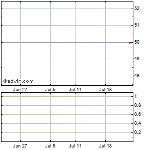 Viropharma Incorporated (mm) Monthly Stock Chart April 2013 to May 2013