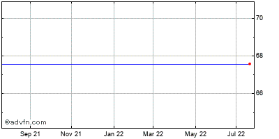 Vistaprint Limited (mm) Historical Stock Chart May 2012 to May 2013