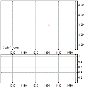 Verenium (mm) Intraday Stock Chart Saturday, 01 November 2014