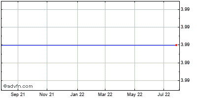 Verenium (mm) Historical Stock Chart June 2015 to June 2016