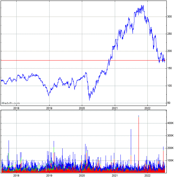 Veritas Software (mm) 5 Year Historical Stock Chart May 2008 to May 2013