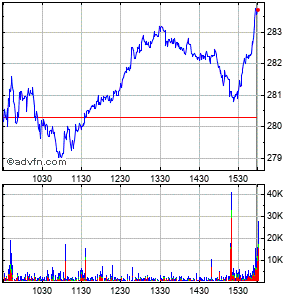 Vertex Pharmaceuticals Incorporated (mm) Intraday Stock Chart Wednesday, 22 May 2013
