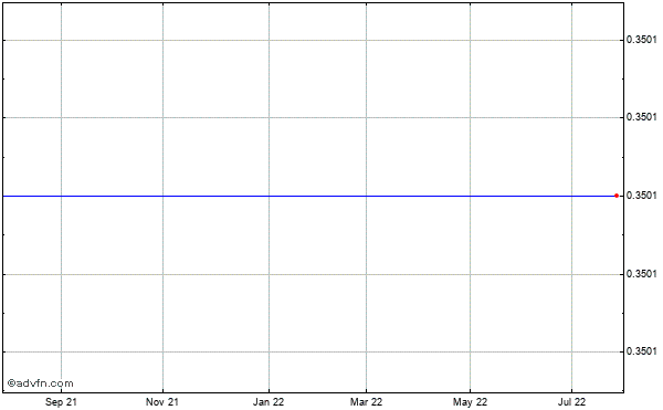 Vision-sciences (mm) Historical Stock Chart May 2012 to May 2013